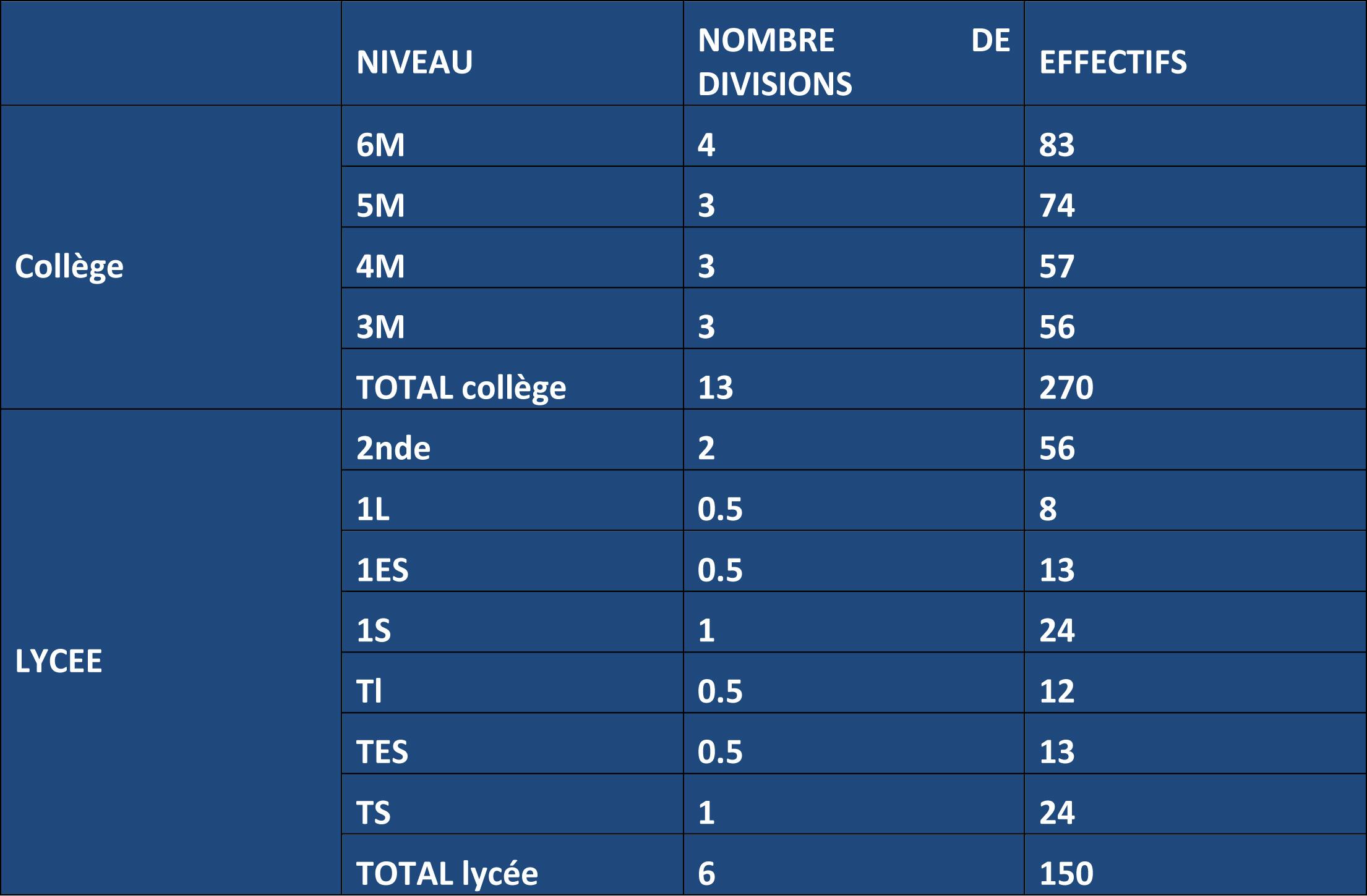 NIVEAU_college-lycee