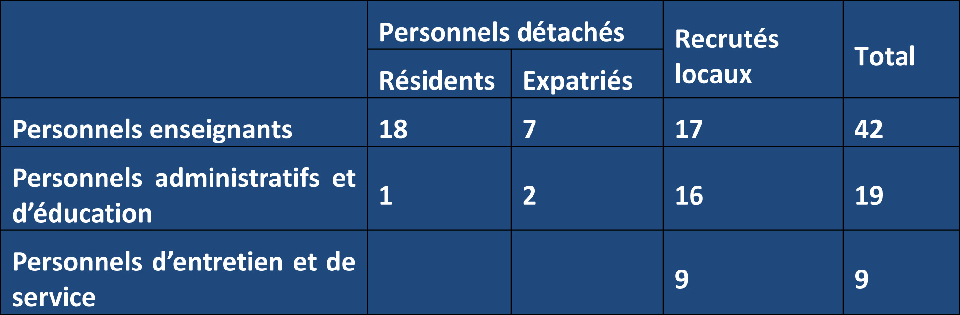 Personnels_lycee