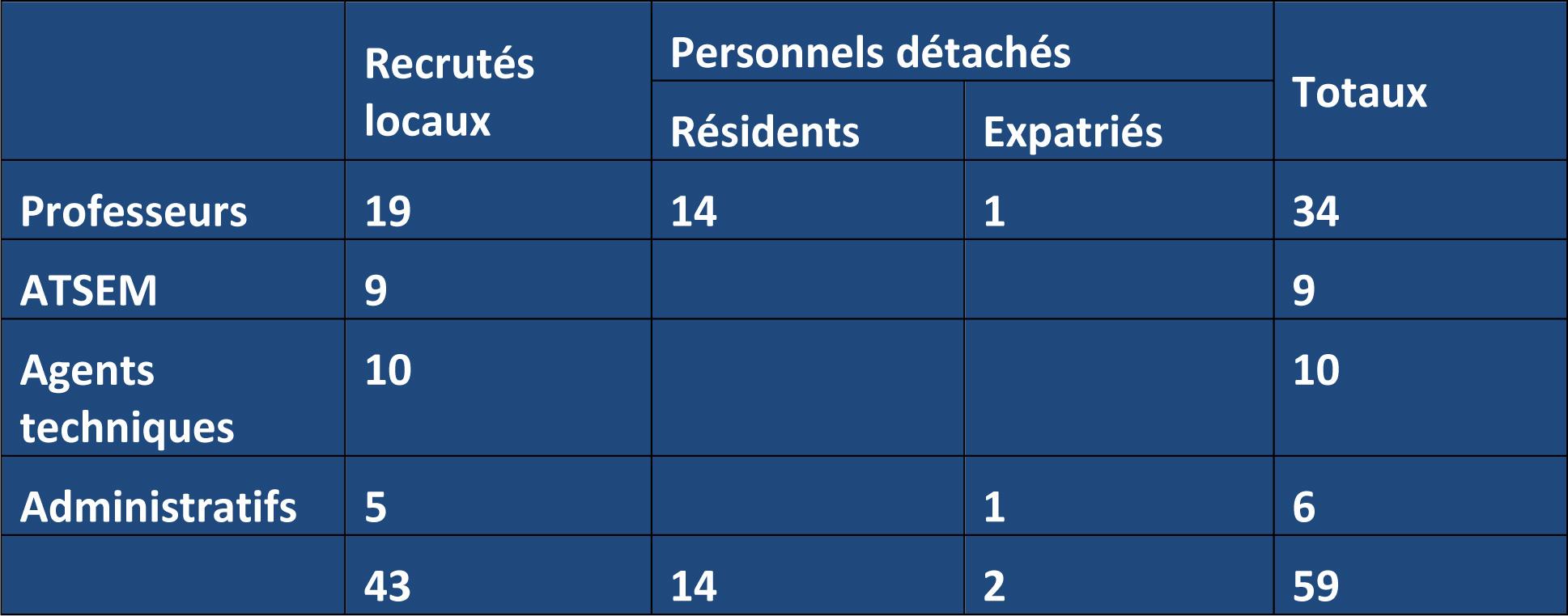 personnels_elementaire